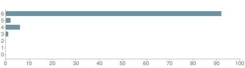 Chart?cht=bhs&chs=500x140&chbh=10&chco=6f92a3&chxt=x,y&chd=t:92,2,6,1,0,0,0&chm=t+92%,333333,0,0,10|t+2%,333333,0,1,10|t+6%,333333,0,2,10|t+1%,333333,0,3,10|t+0%,333333,0,4,10|t+0%,333333,0,5,10|t+0%,333333,0,6,10&chxl=1:|other|indian|hawaiian|asian|hispanic|black|white